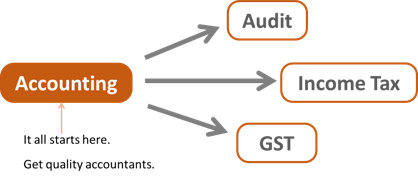 Accounting to Audit Tax GST
